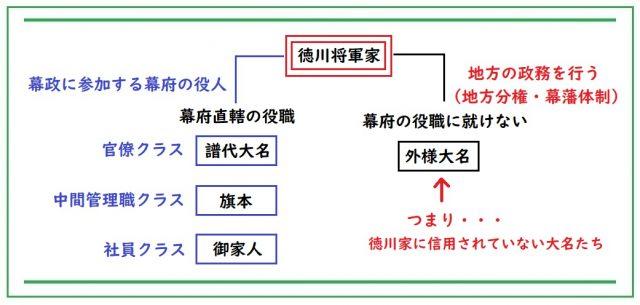 こんなに多かったの?徳川幕府の役職を「ほぼ全て」組織図でご紹介します